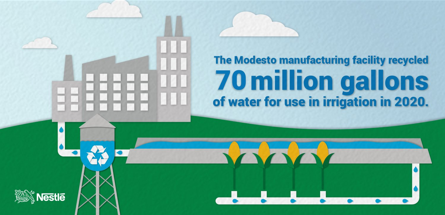 Graphic: Modesto Factory Recycled 70 Million Gallons of Water in 2020