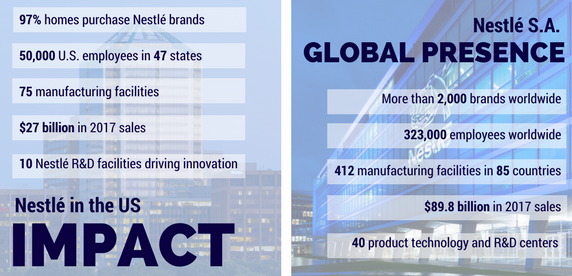 Nestlé US Impact and Global Impact